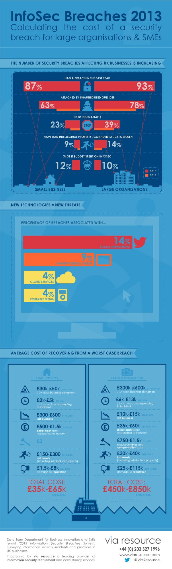 Infosec breaches 2013 infographic