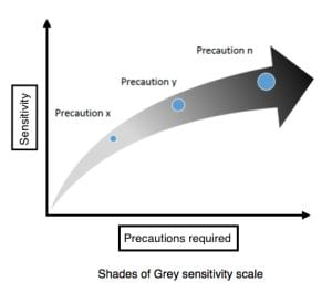 Shades of Grey sensitivity scale