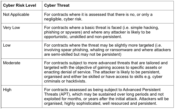 New Cyber Risk Level table 2