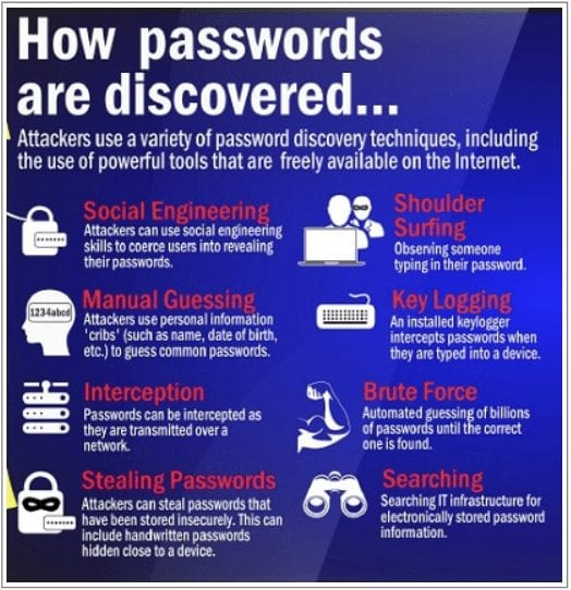 How passwords are discovered