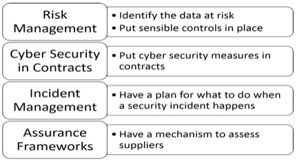 Supply Chain Cyber Security - 4 step process
