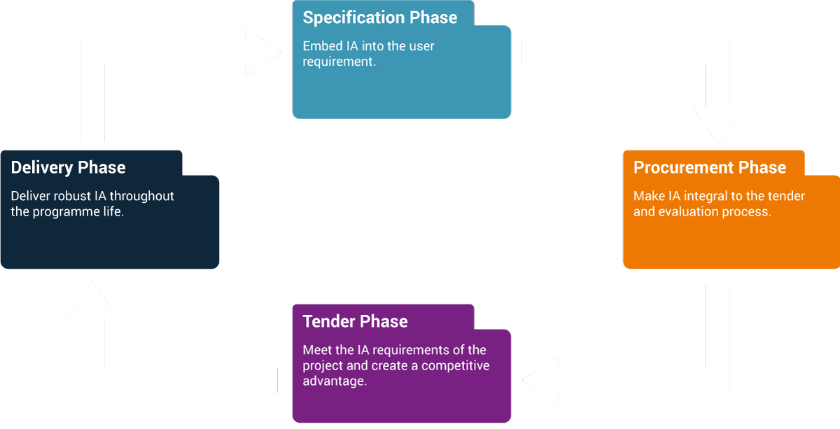 IA process diagram from Ascentor