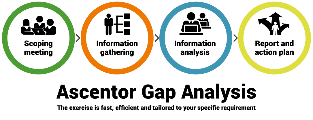 Ascentor GDPR gap analysis process